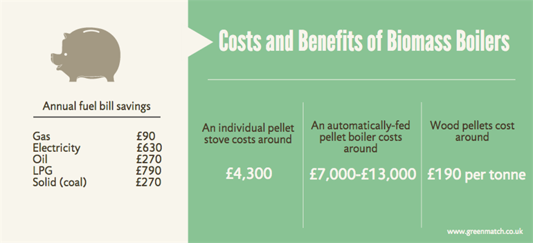 Biomass Boiler Costs And Prices Greenmatch