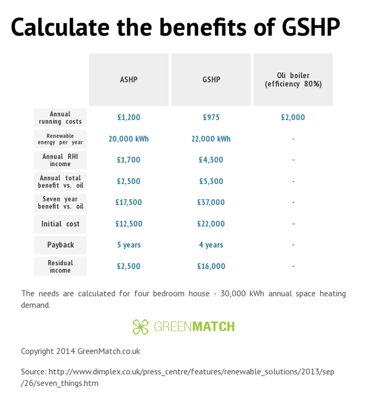 How Much Does A Gshp Cost 2018 Greenmatch
