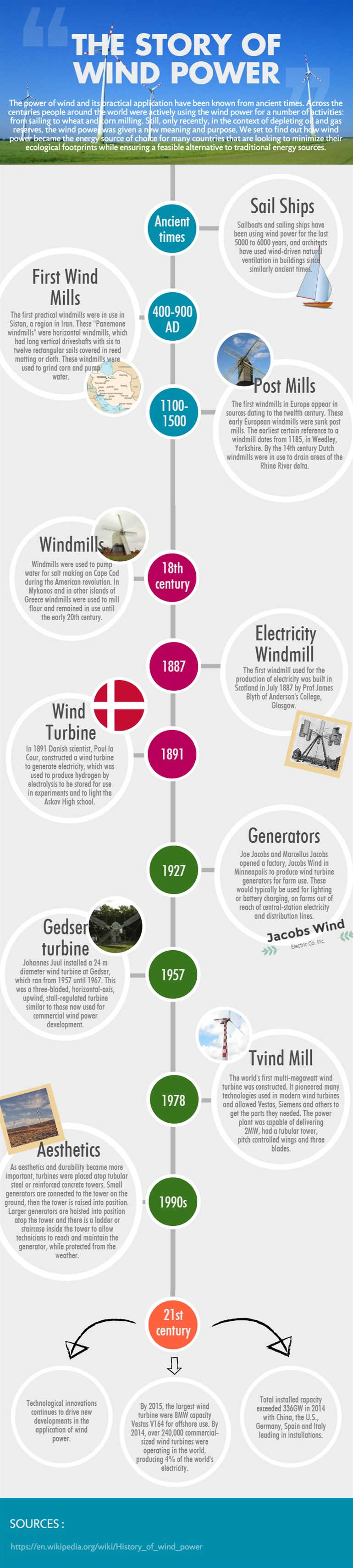 Wind Power History