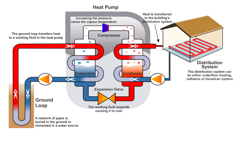 heat pump installation diagram how a ground source heat pump works | greenmatch ac heat pump wiring diagram