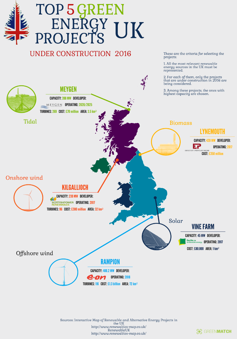 Top 5 Green Energy Projects Under Construction In The UK In 2016