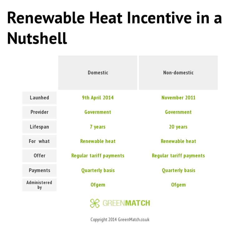 Renewable Heat Incentive In