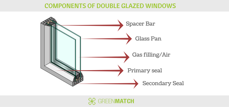 The best double glazed windows 2018 greenmatch for Double glazed window units