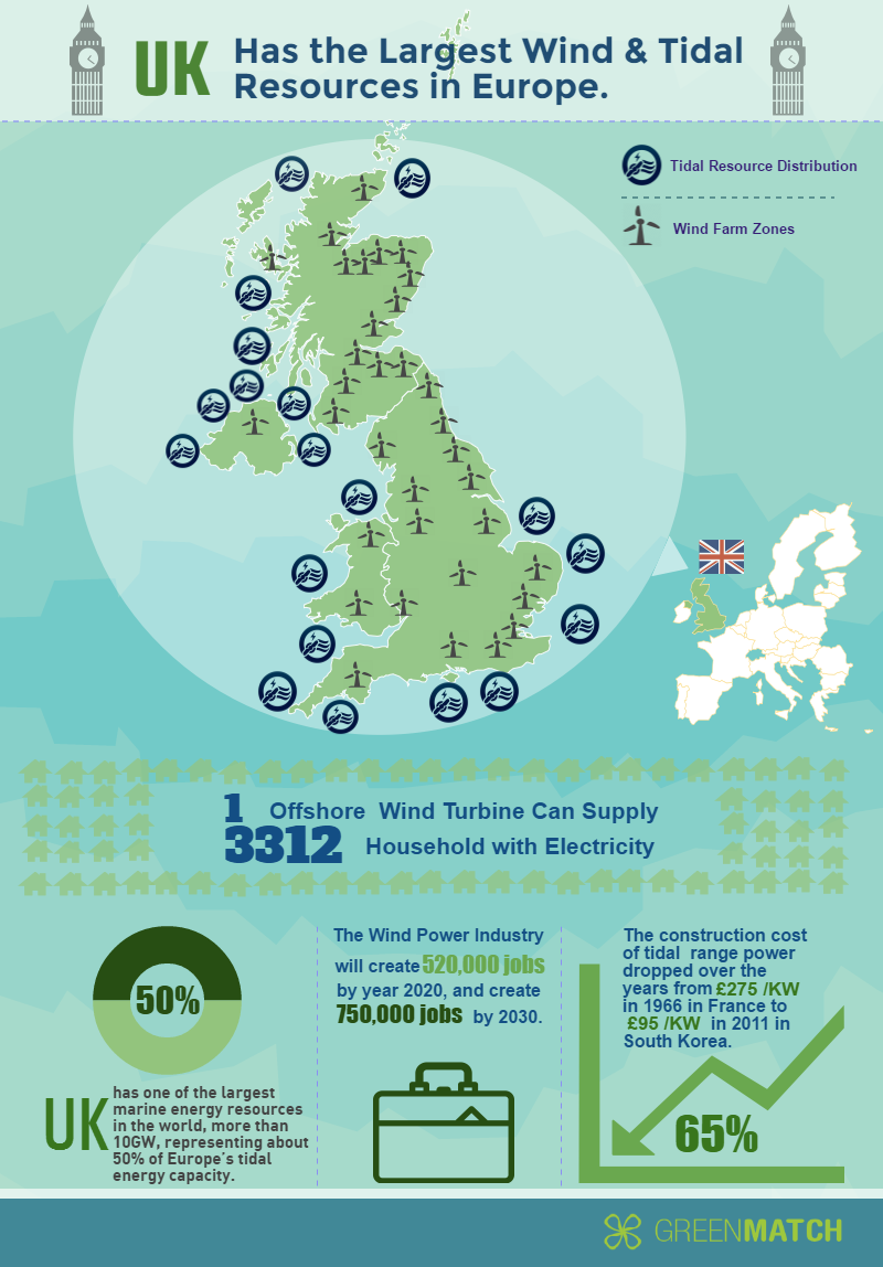 tidal power and wind energy resources in the uk