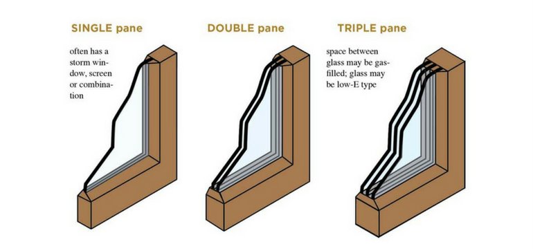 The best double glazed windows 2018 greenmatch for Double glazing manufacturers