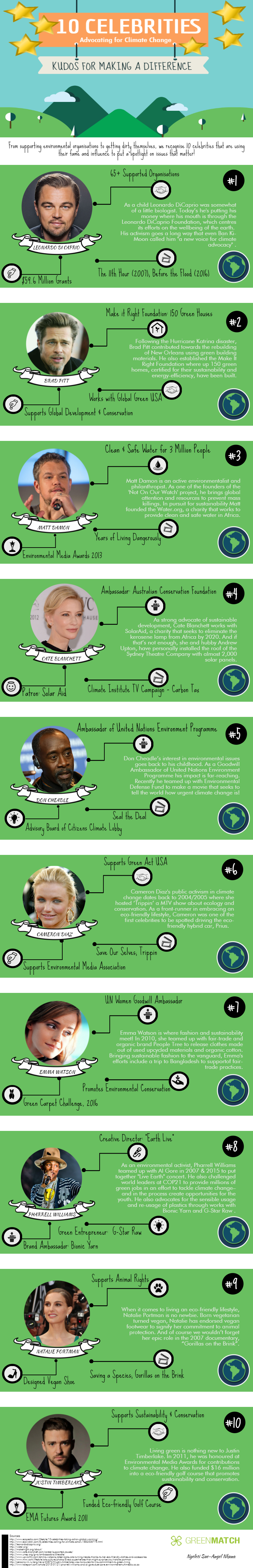 Celebrities Making a Difference in Saving the Planet