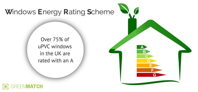 Find Coloured Upvc Windows For Your House Greenmatch