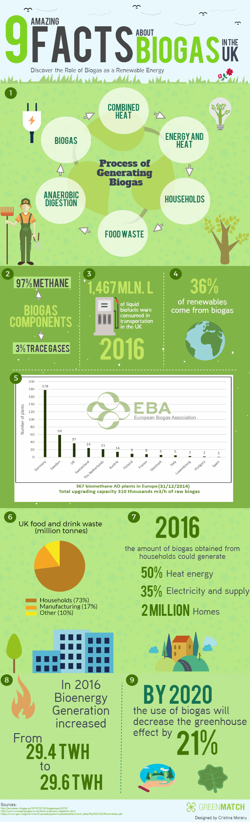 Facts About Biogas