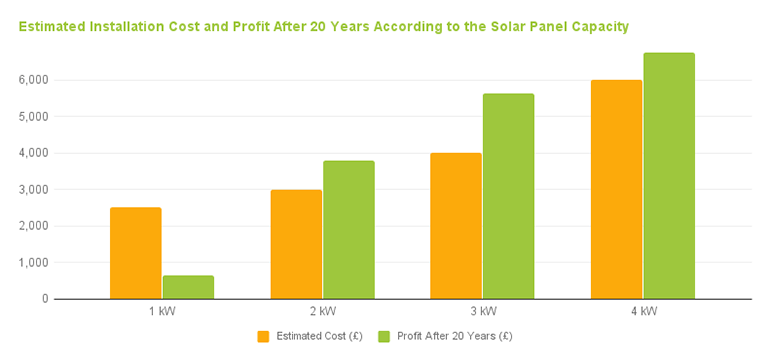 estimated cost and profit after 20 years according to the solar panel capacity
