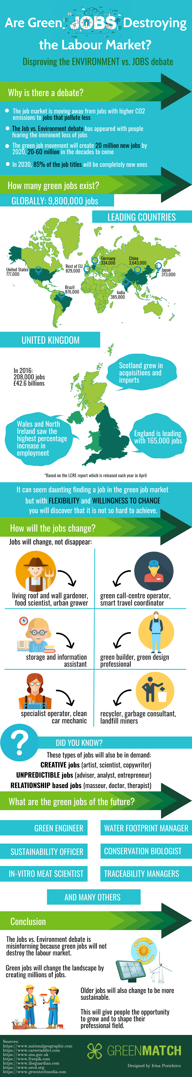Infographic-Do green jobs affect the labour market?