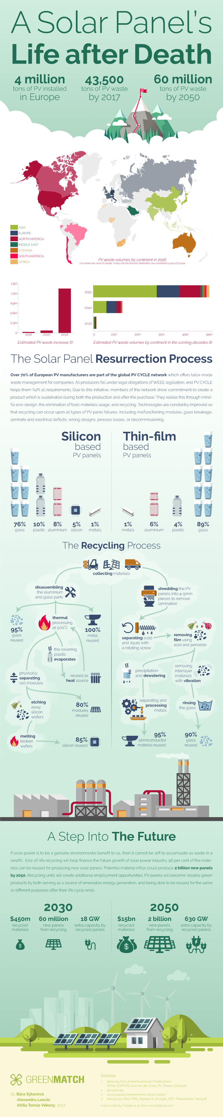 Recycling: A Solar Panels Life after Death [infographic]