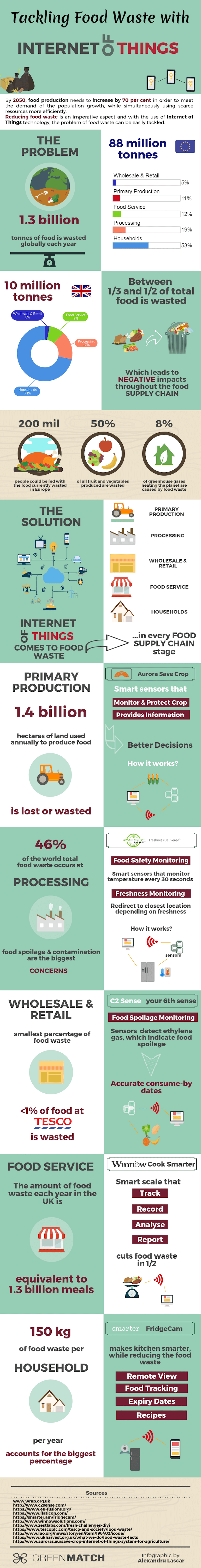 Infographic about tackling food waste with IoT