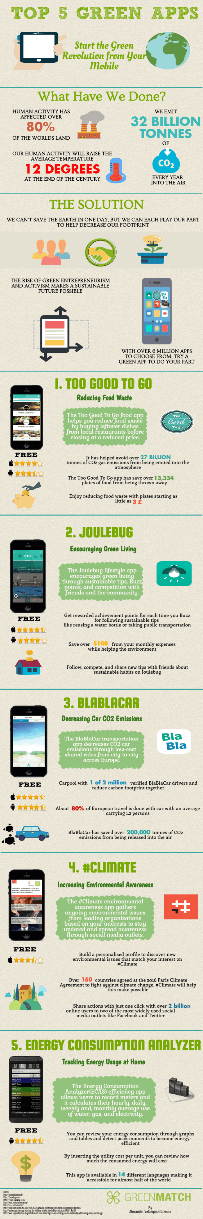 Infographic about top 5 green apps