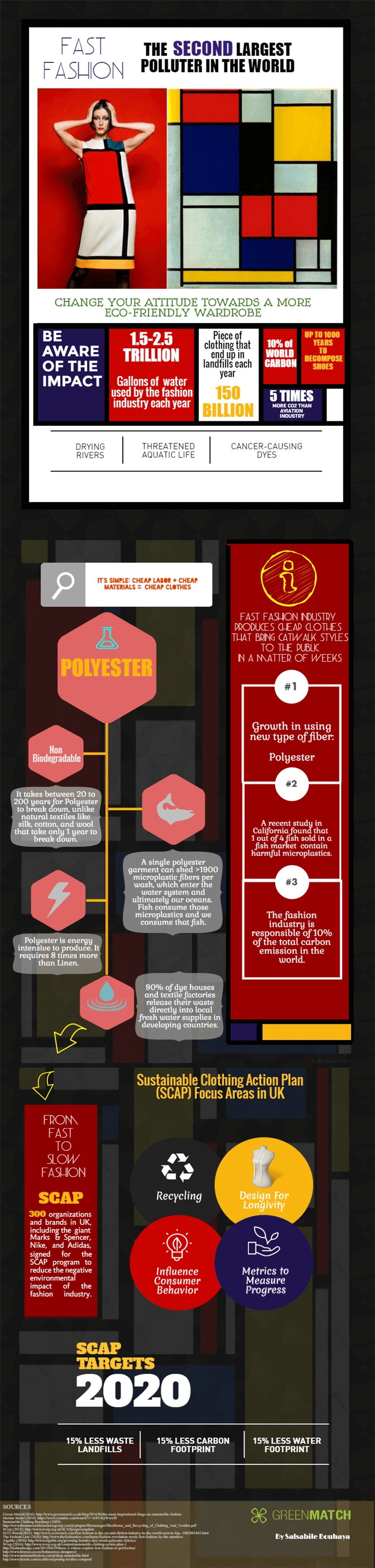 Infographic about fast fashion as the second largest polluter in the world