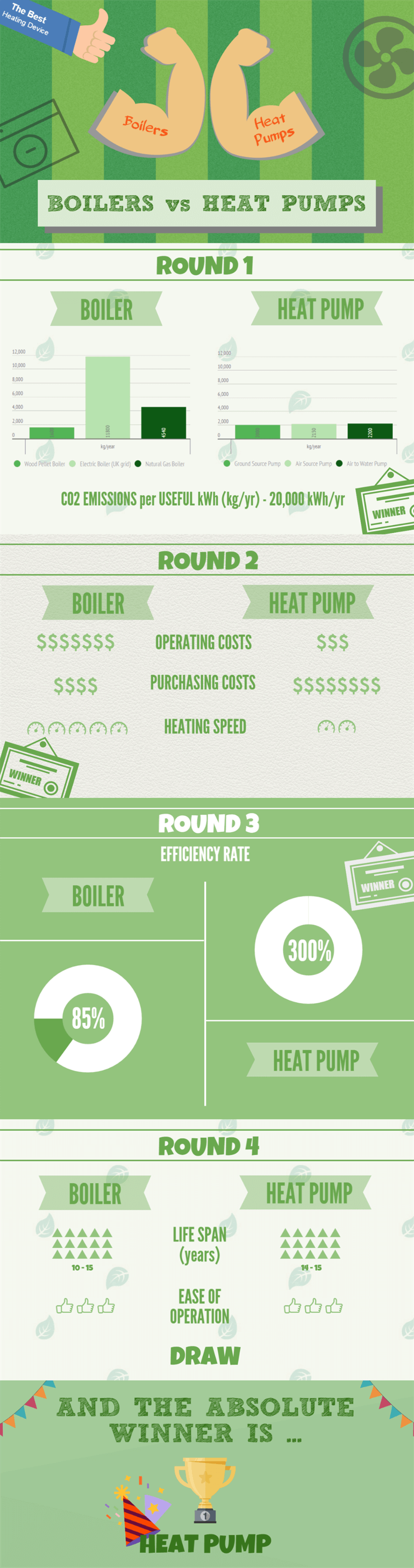 Infographic about boilers vs heat pumps