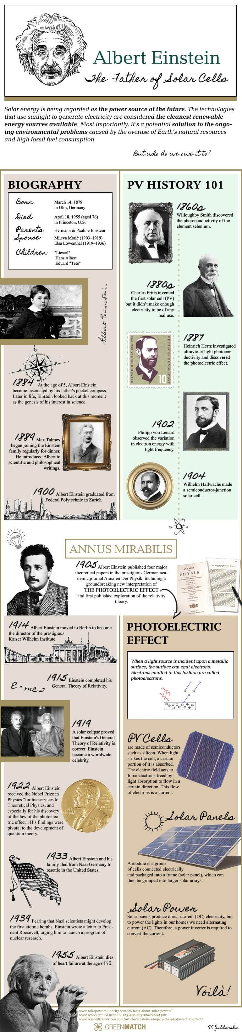 Infographic about Albert Einstein, The Father of Solar Cells