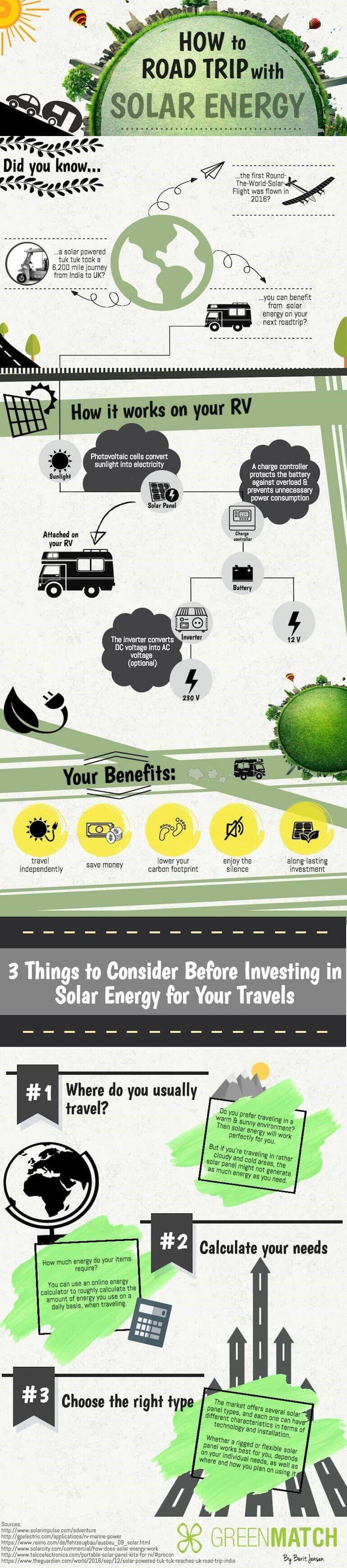 Infographic about how to roadtrip with solar energy