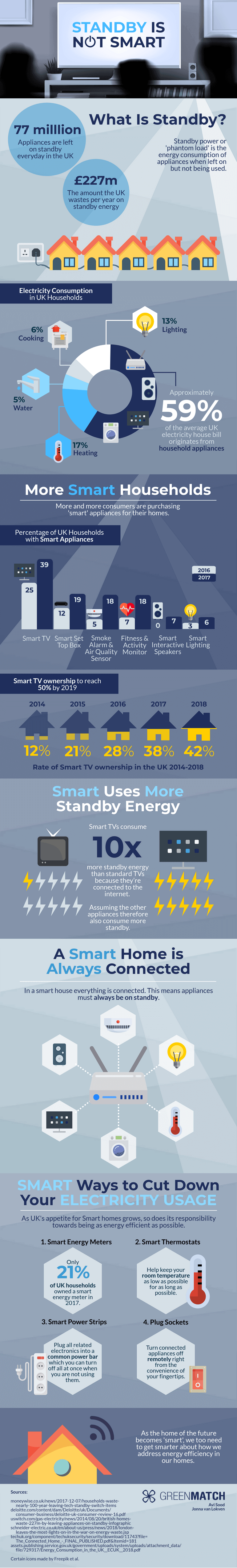 Infographic About Smart Appliances and Standby Energy