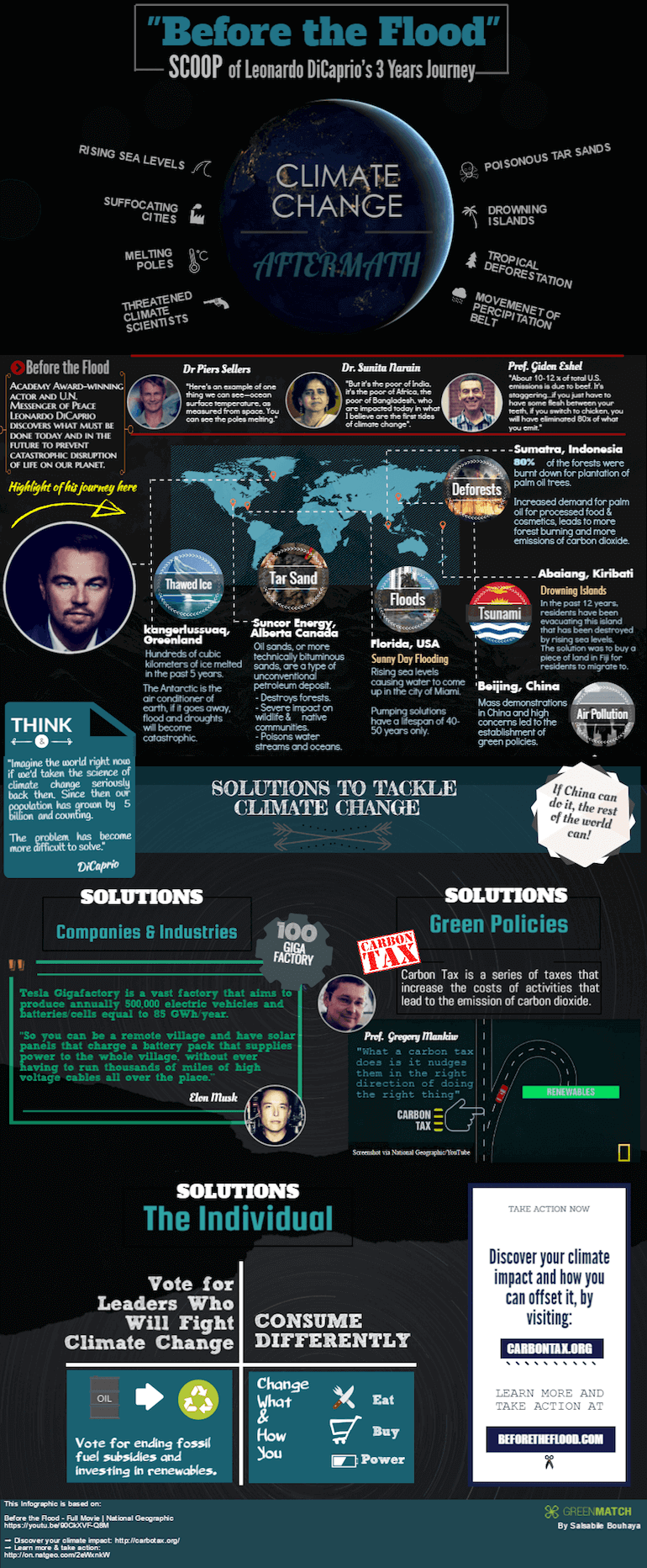 Before the Flood Infographic