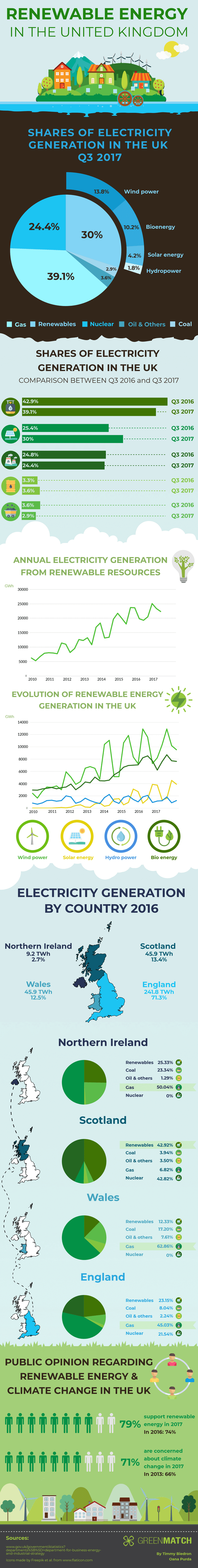 Renewable Energy in the UK Infographic