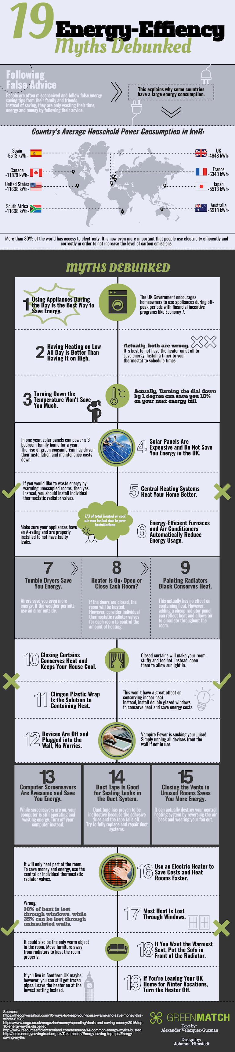 Energy Efficiency Myths Infographic