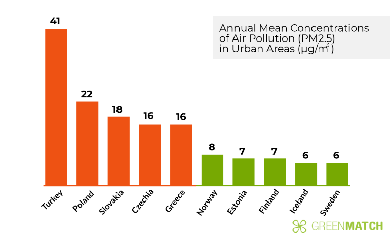 Annual-Mean-Concentrations-Air-Pollution