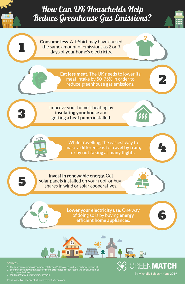 How UK Households Can Help Reduce GHG Emissions