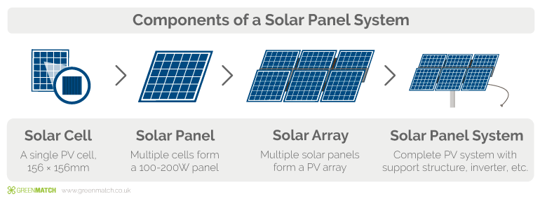 The Best Solar Panels For Your Home (2019) | GreenMatch