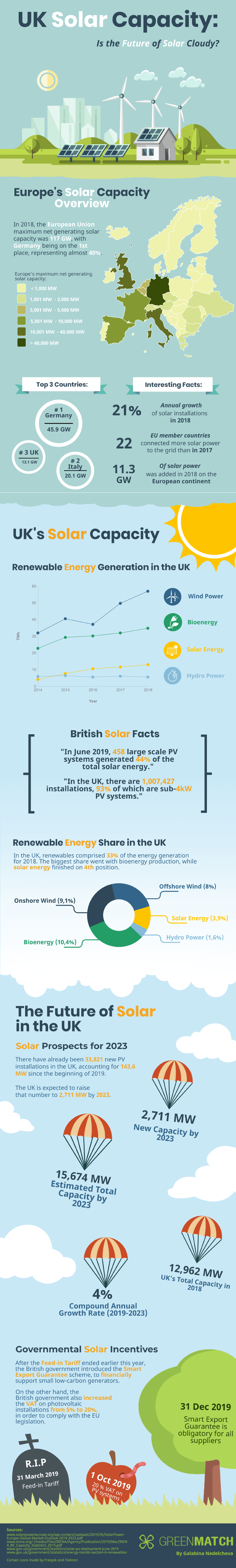 UK Solar Capacity Infographic