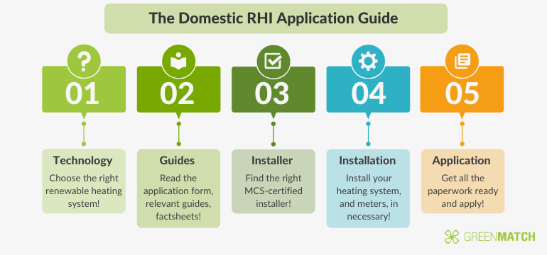 The Domestic RHI Application Guide