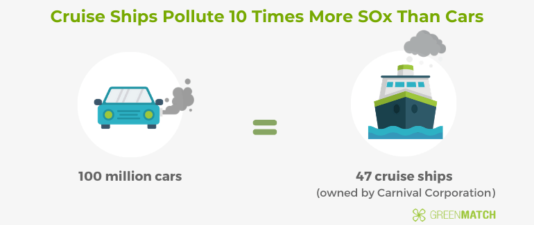 Comparing Level Of Pollution Between Cars and Cruise Ships