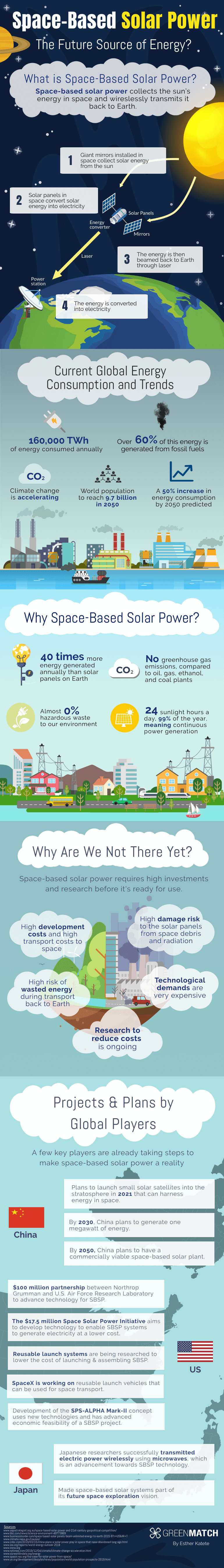 What is Space-Based Solar Power?
