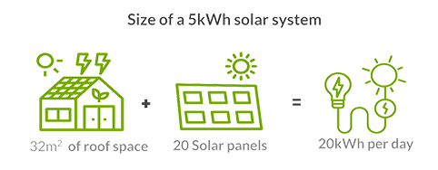 size of a 5kW solar system