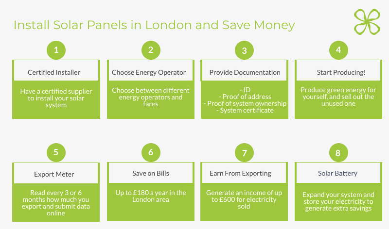 Install solar panels in london and save money