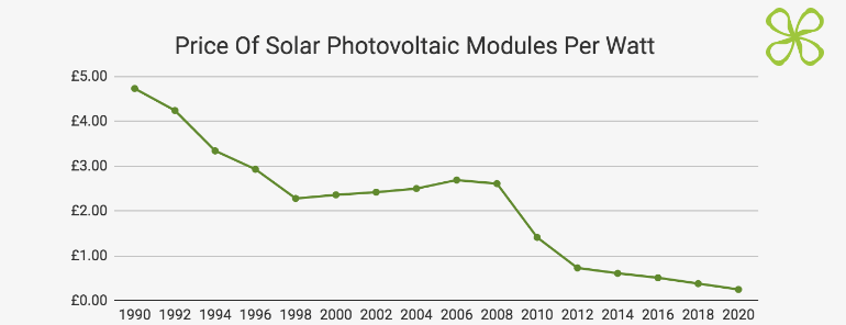 PV Modules Price Index