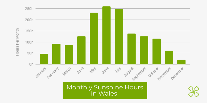 Monthly Sunshine Hours in Wales