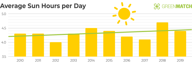 Chart Showing the Average Sun Hours per Day in the UK between 2010-2019