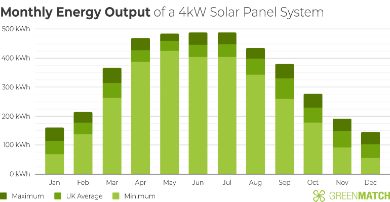 Chart Showing the Monthly Energy Output of a 4kW Solar Panel System in the UK