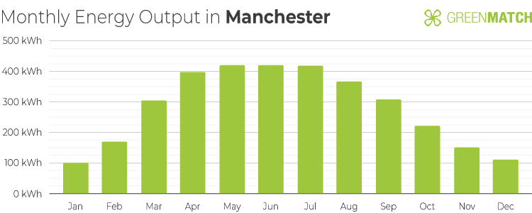 Chart Showing the Monthly Energy Output of a 4kW Solar Panel System in Manchester