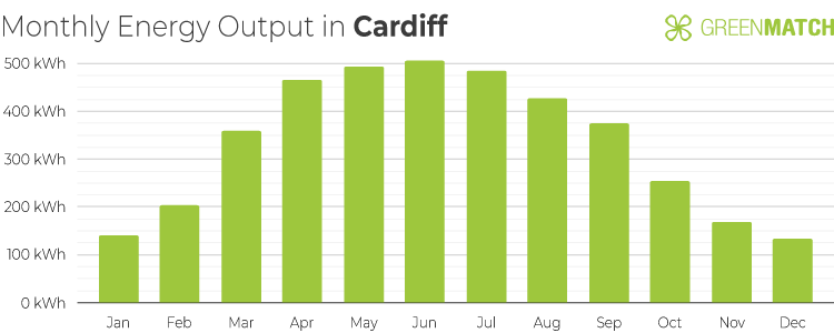 Chart Showing the Monthly Energy Output of a 4kW Solar Panel System in Cardiff