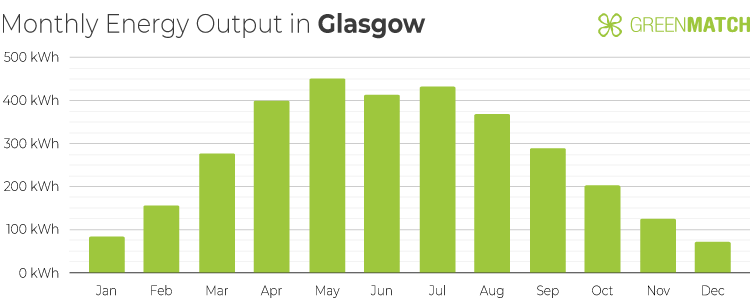 Chart Showing the Monthly Energy Output of a 4kW Solar Panel System in Glasgow