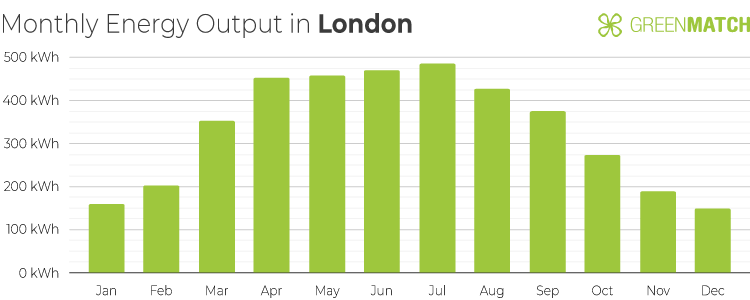 Chart Showing the Monthly Energy Output of a 4kW Solar Panel System in London