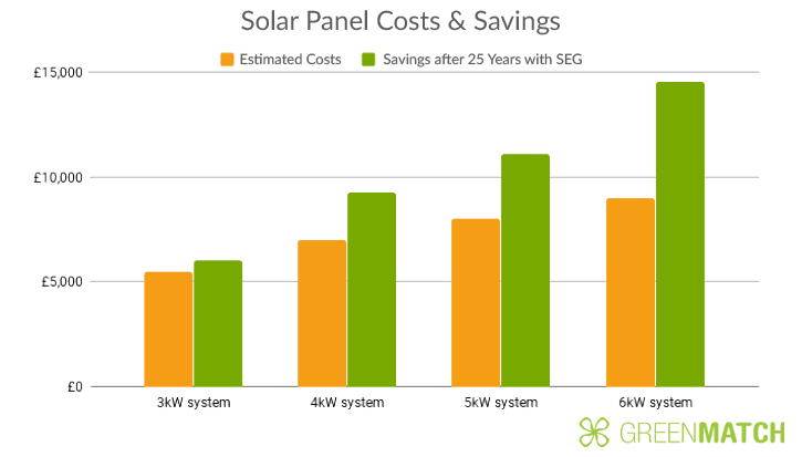 Installation Cost Of Solar Panels 2021 Greenmatch