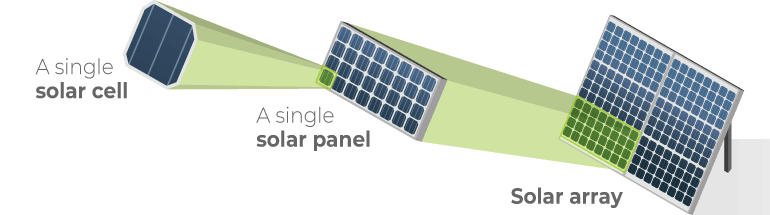 How Do PV Panels Work?