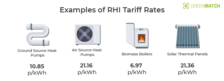 Low Carbon RHI Tariffs