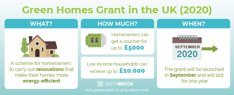 New Green Homes Grant Scheme Explained
