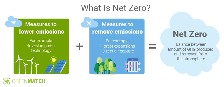 What Is Net Zero