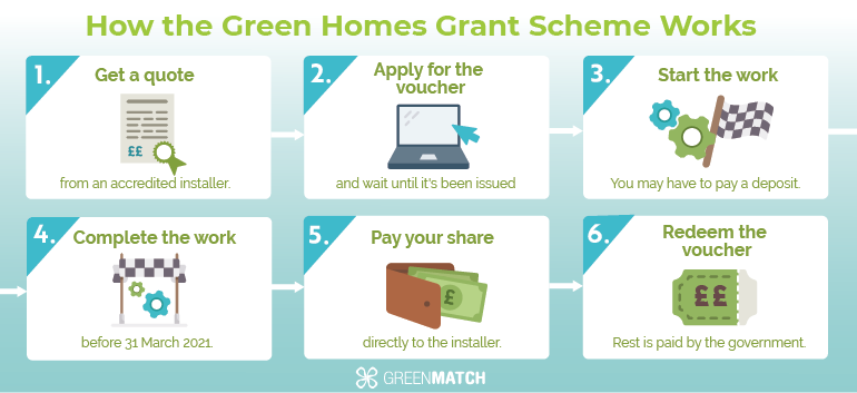 How Green Homes Grant Works