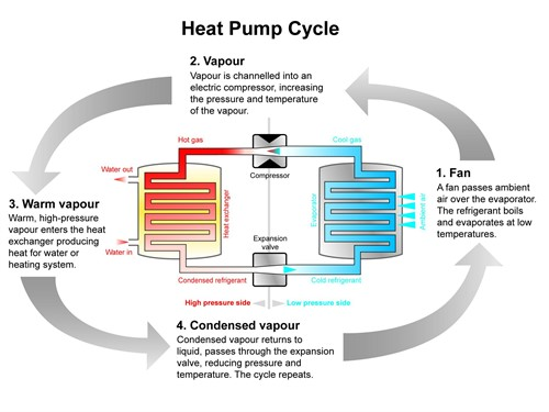 pump_cycle_500x375 how do air source heat pumps work? greenmatch