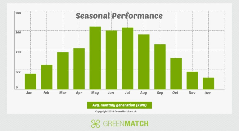 Solar Panel Seasonal Efficiency